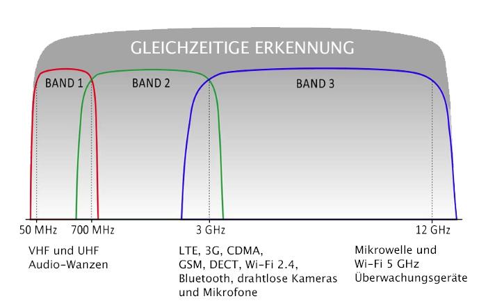 iProtect%201216%20frequency%20DE.jpg